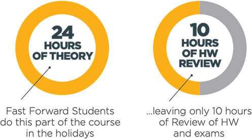 24 hours of theory - 10 hours of hw review